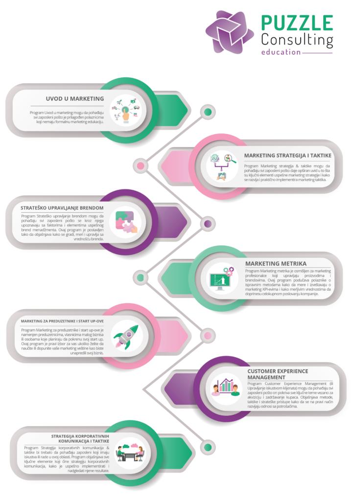 Infografik: segmenti edukacije